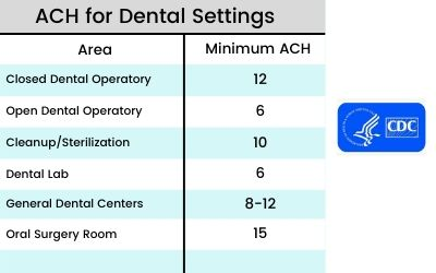 Dental ACH requirements from CDC